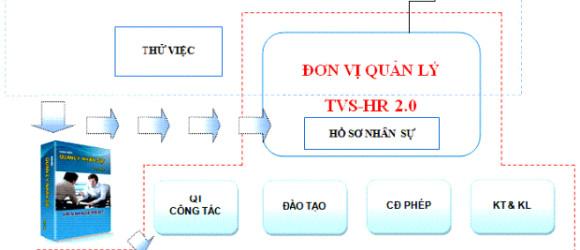 Ngân hàng Liên Việt triển khai Peoplesoft