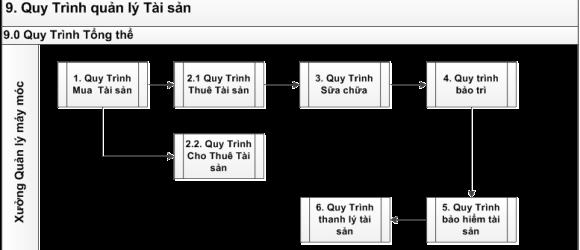 Quy trinh tong the quan ly tai san thiet bi may moc trong doanh nghiep