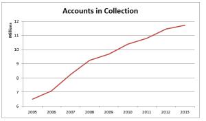 IRS Tax Problem Resolution - St Louis