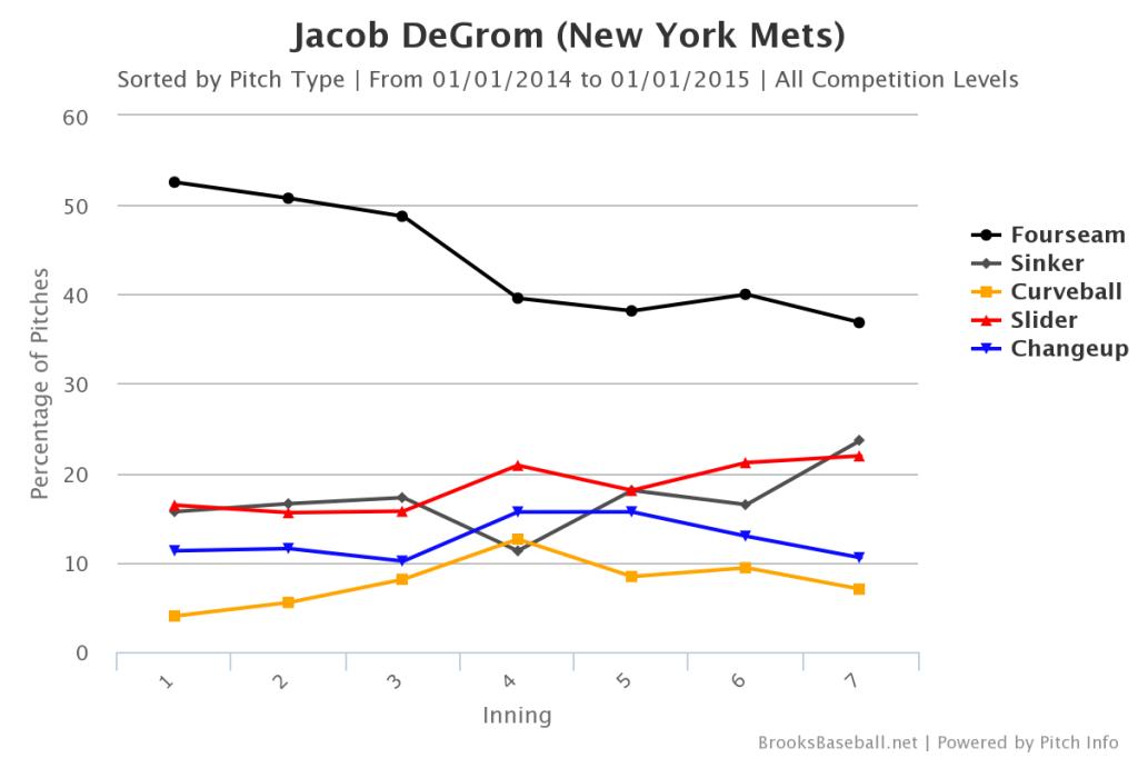 Jacob DeGrom Pitch Mix