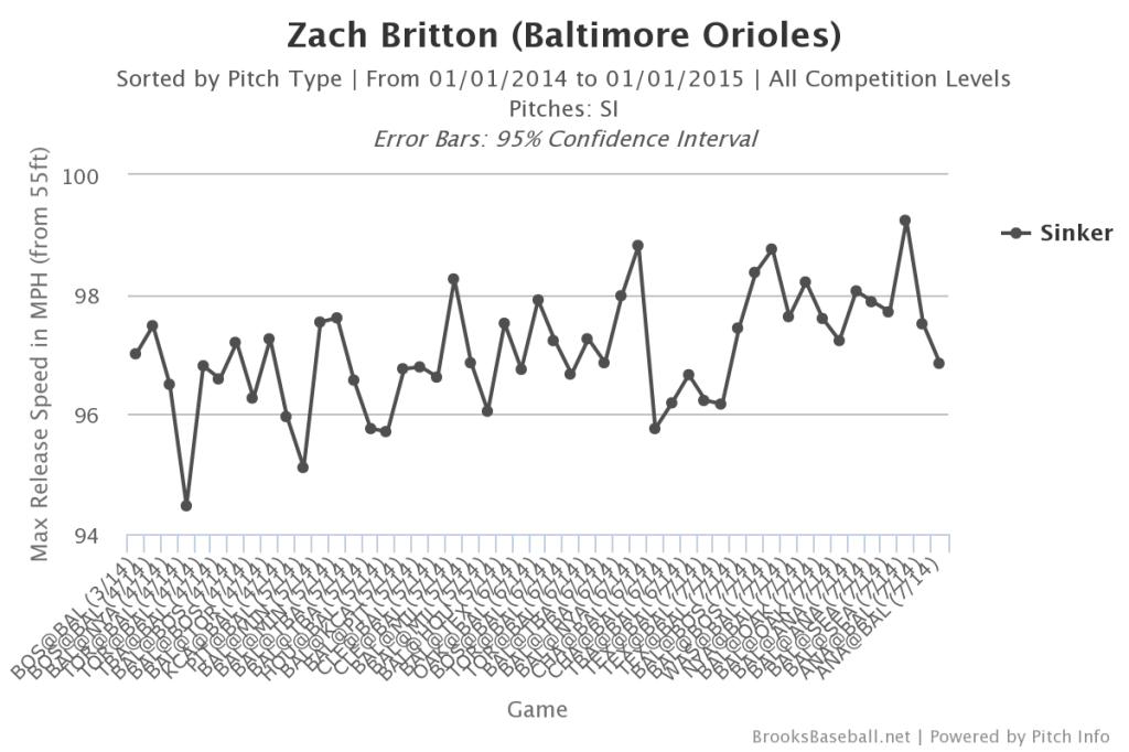 Zach  Britton Peak Velocity