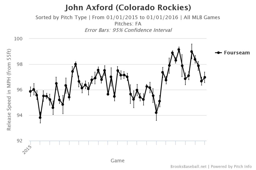 John Axford Fastball Velocity