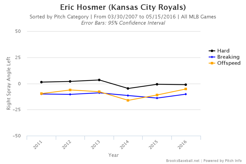 Eric Hosmer Spray Angle