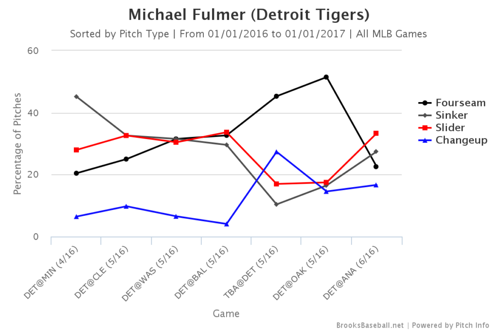 Michael Fulmer Pitch Mix GAME