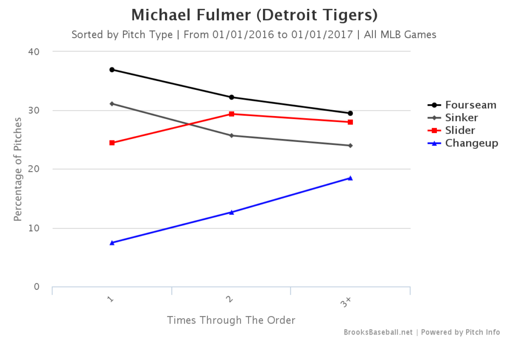 Michael Fulmer Pitch Mix TTO