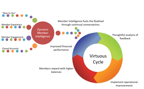virtuous cycle image