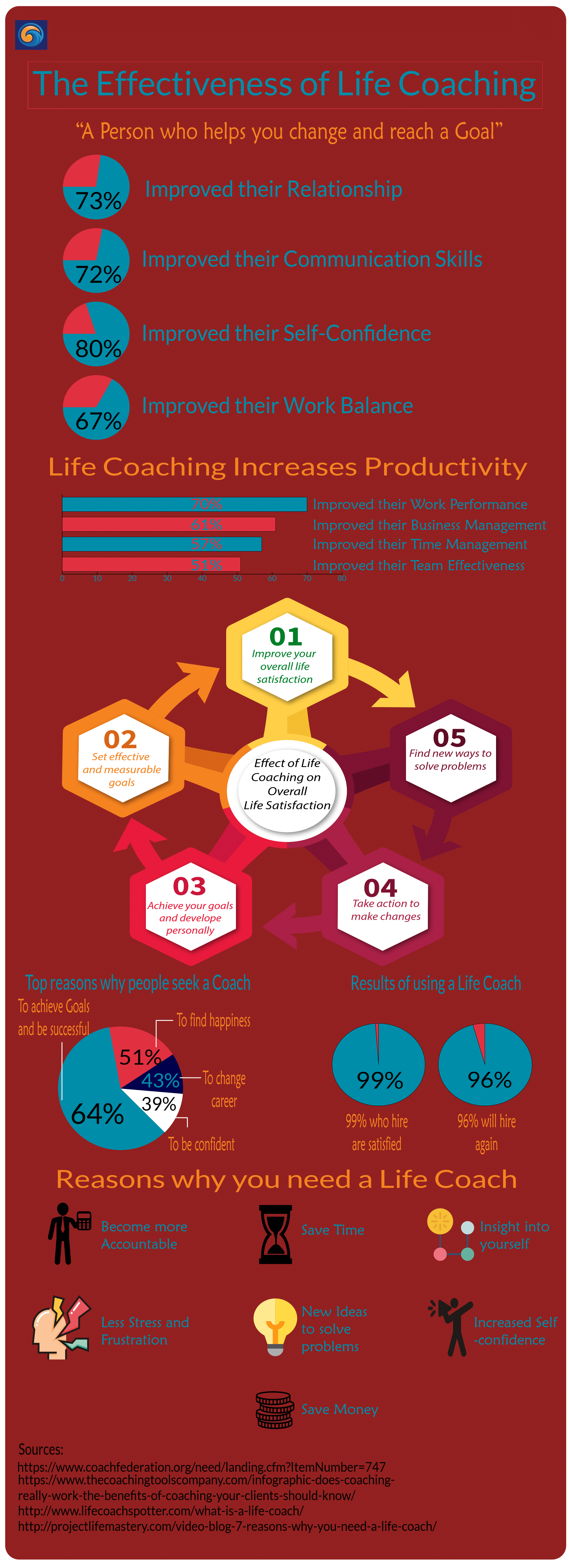 Effectiveness of Life Coaching Infographic