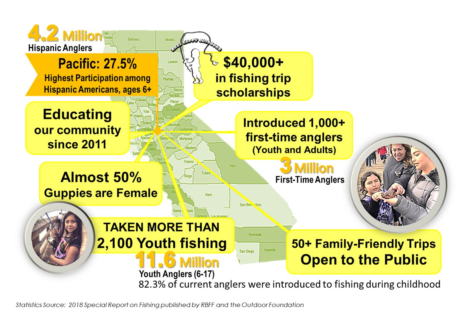 Infographic depicting the impact of Reel Guppy Outdoors since 2011