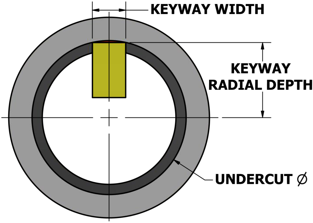 Keyway Undercut Image