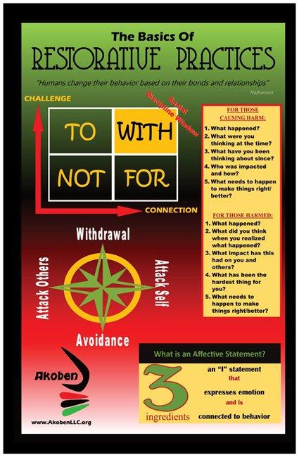 Basics of Restorative Practices Poster