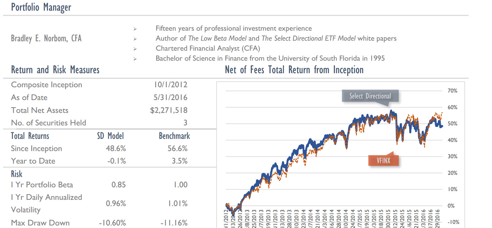 Select Directional Model ETF Returns Chart and Table