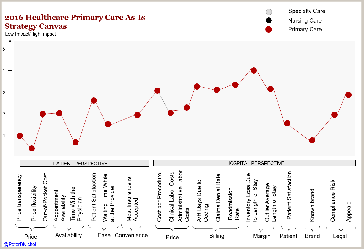 Healthcare Primary Care As-Is