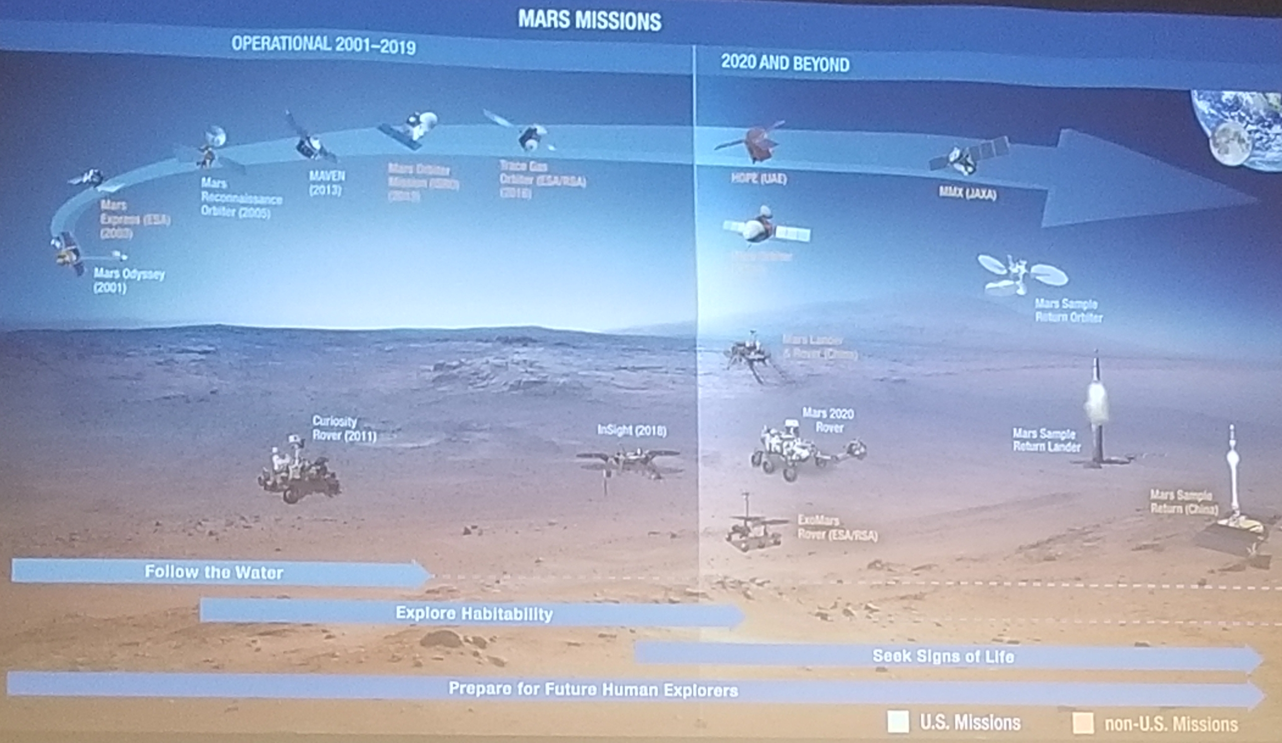 Photo from Humans to Mars Summit (Day 1)
