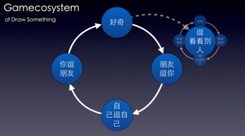 Gamecosystem