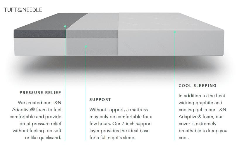 T&N Diagram