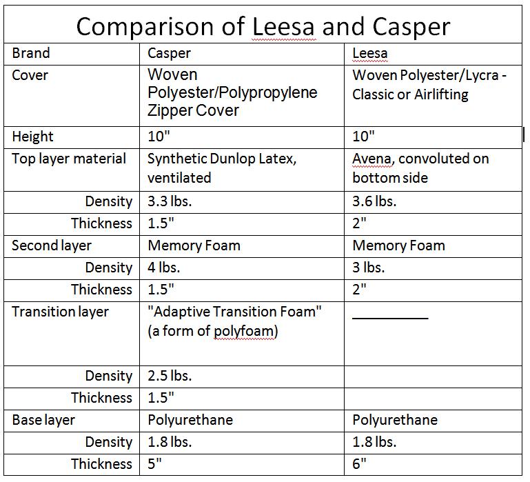 Leesa and Casper Mattress Comparison Review