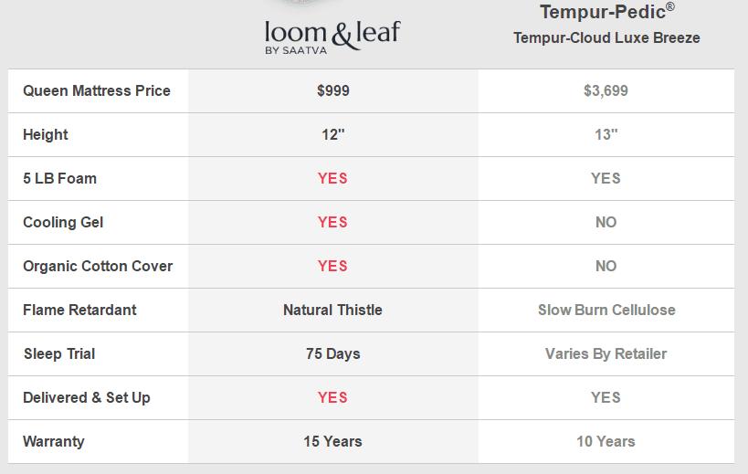 loom-leaf-vs-tempur-pedic-cld-luxe-brz