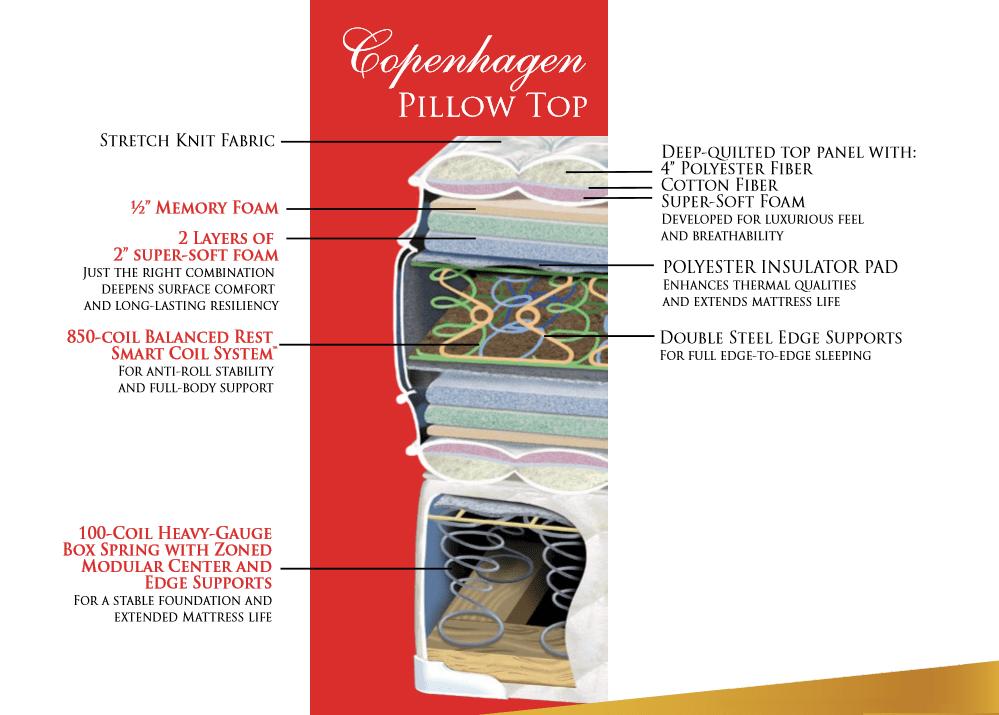 Cutaway View of Copenhagen mattress