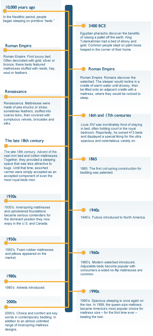 history-of-the-mattress-infographic