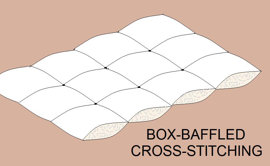 Box-Baffle Cross-Stitching