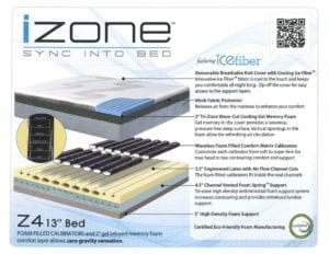 iZone Bed exploded view