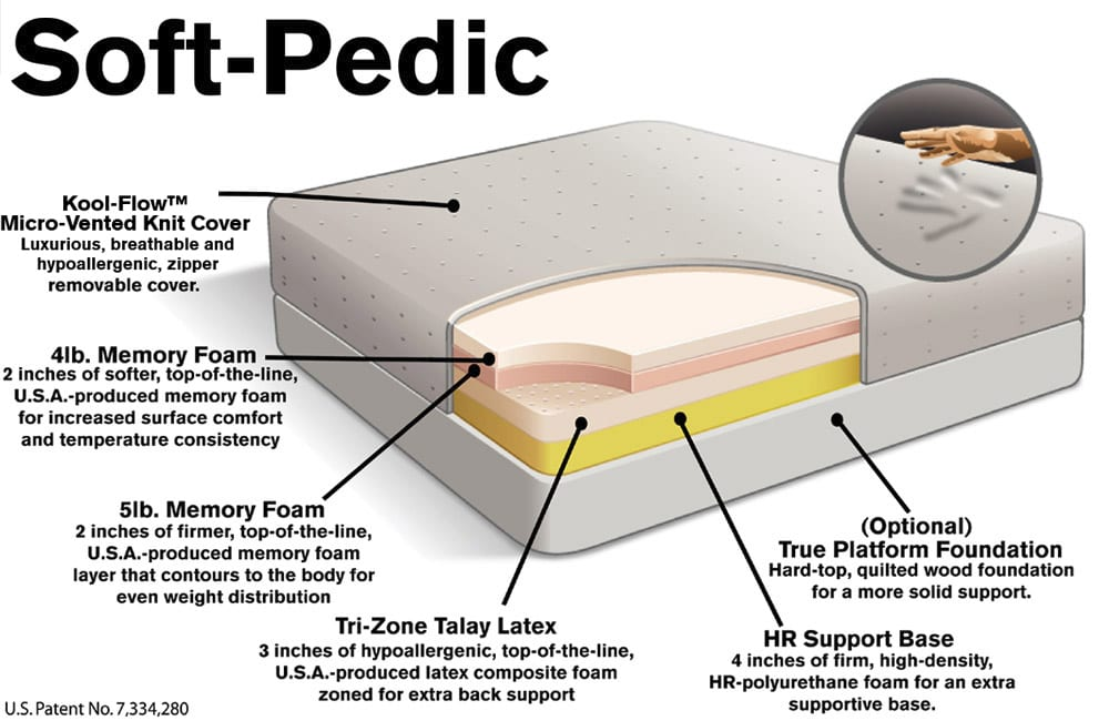Soft Pedic Mattress by Selectabed Relief-Mart