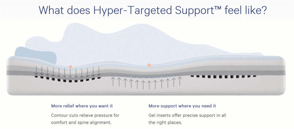 New Wave Hyper-Targeted Support