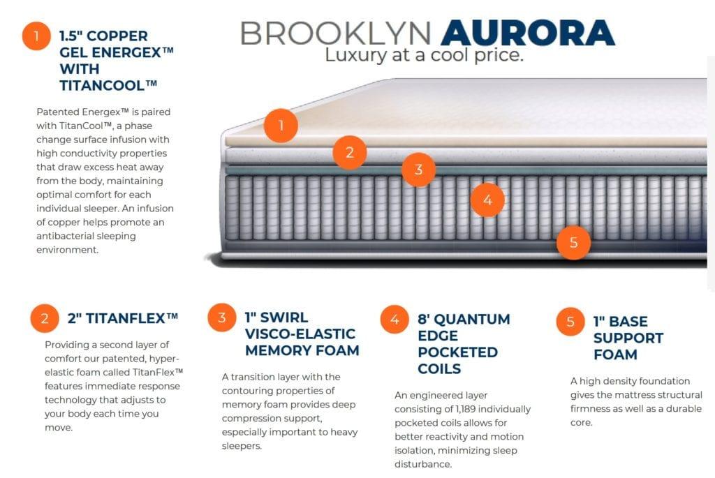 Brooklyn Aurora Diagram