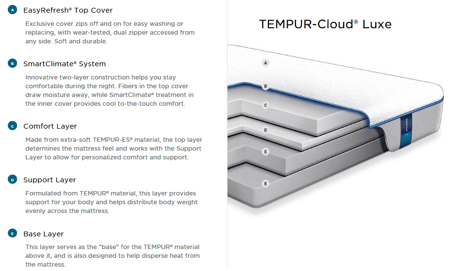 TEMPUR-Cloud Luxe Diagram