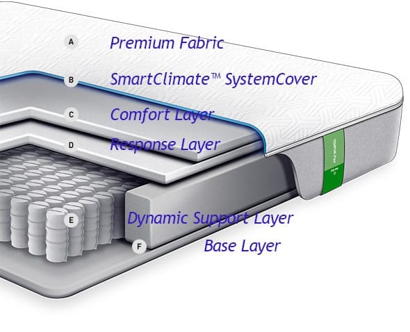 TEMPUR-Flex Prima diagram