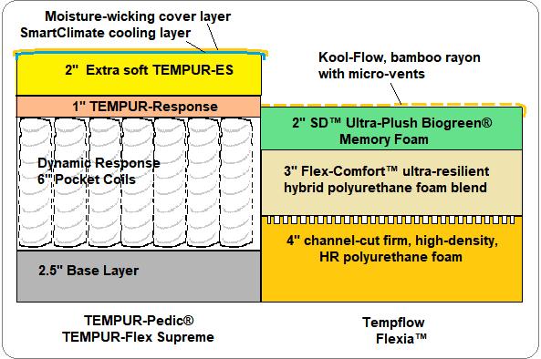 TEMPUR-Flex Supreme vs Tempflow Flexia, side-by-side