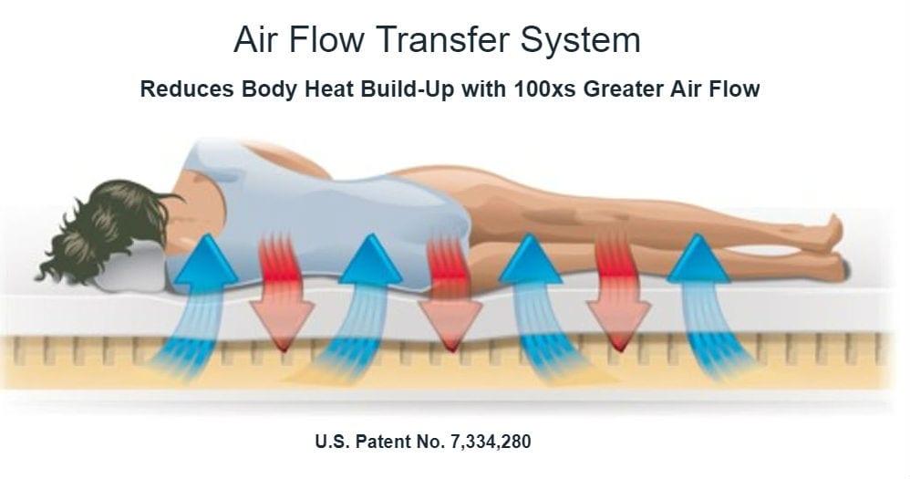 Air Flow Transfer System - Tempflow Mattresses reduce body heat