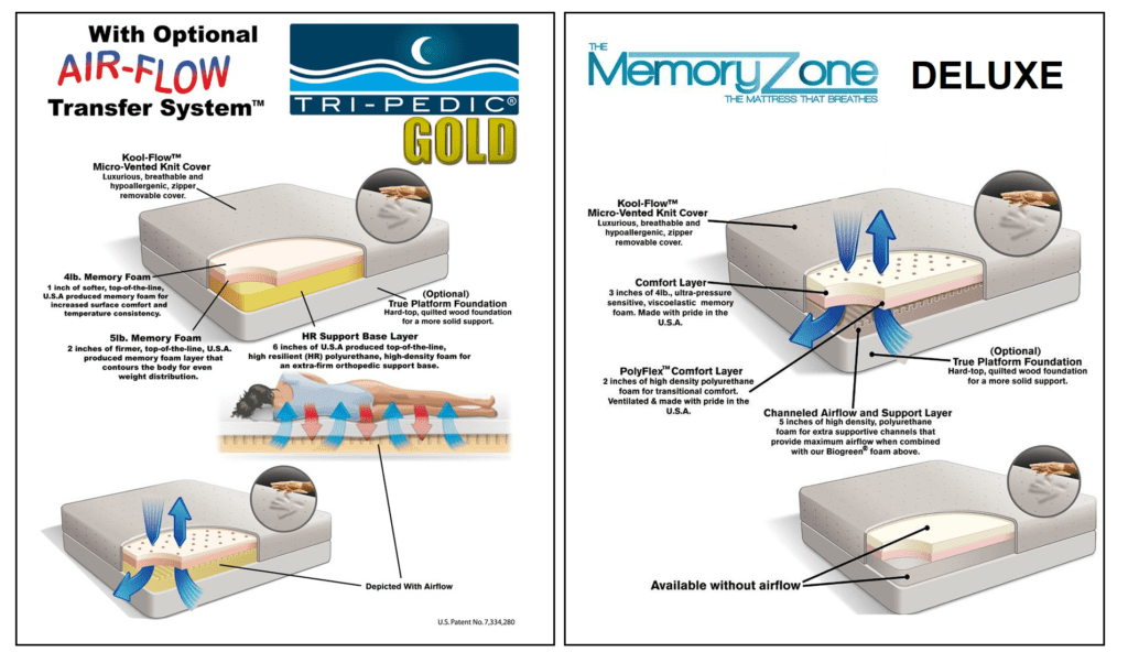 Diagrams of Tri-Pedic Gold and Memory Zone Deluxe
