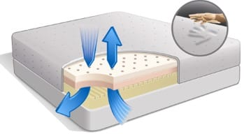 Depiction of the Tri-Pedic memory foam mattress with patented airflow Transfer system