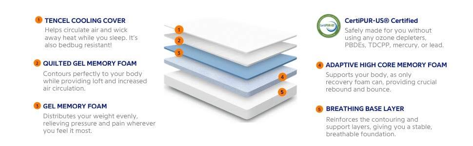 Adaptive Hi Core Memory Foam - Sleep Nectar Mattress Review