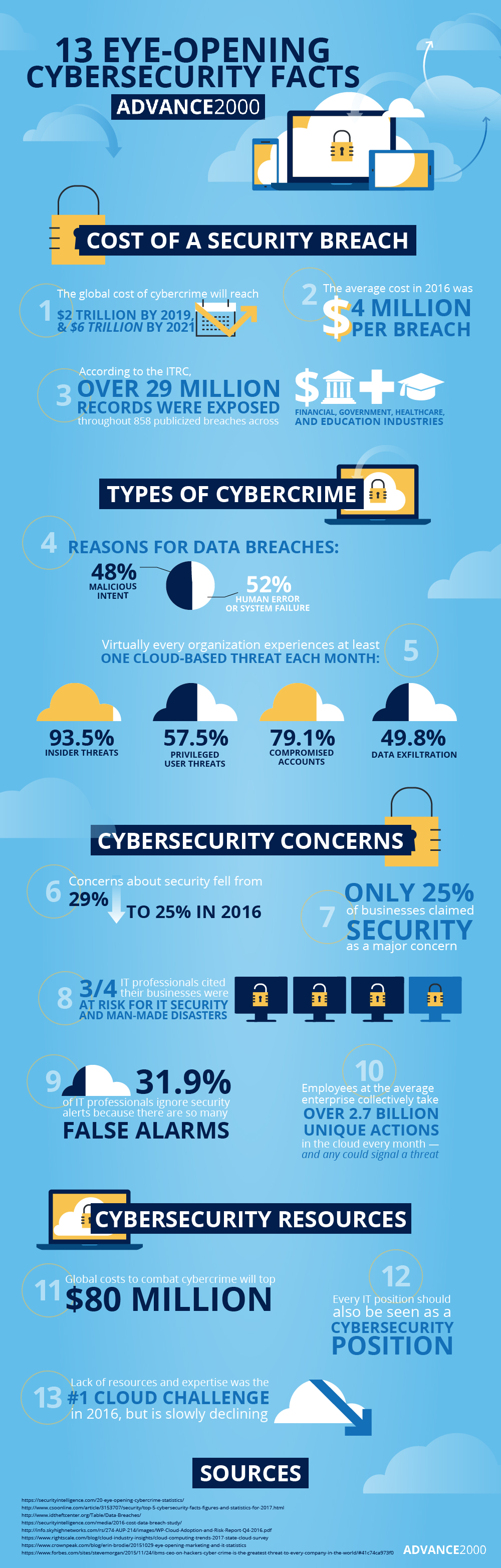 cybersecurity-facts-infographic