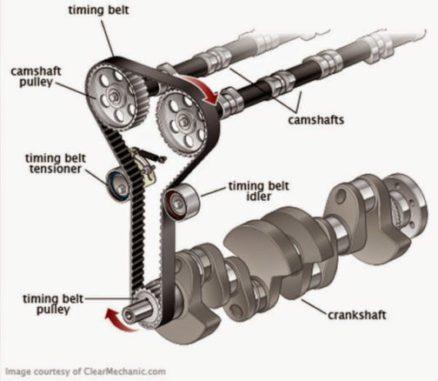 Timing Belt Function Illustration