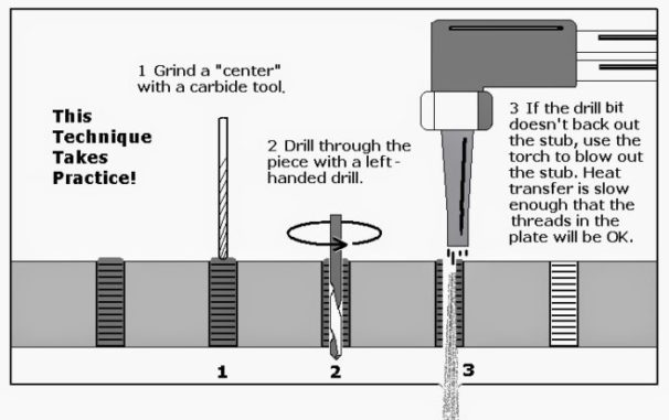 Left Hand Drill Bits