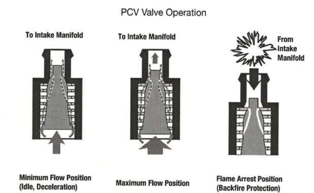 Positive Crankcase Ventilation (PCV) Valve Operation