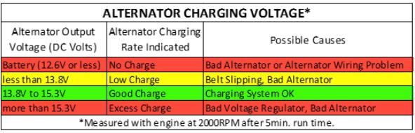 Charging Voltage Chart