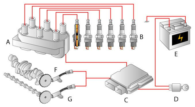 Distributorless Ignition System (DIS) - Replaces The Distributor