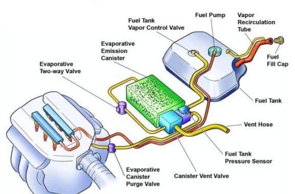 Evaporative Emission Control System (EVAP) - Function - Failure