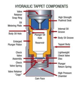 How Does A Hydraulic Valve Lifter Actually Work