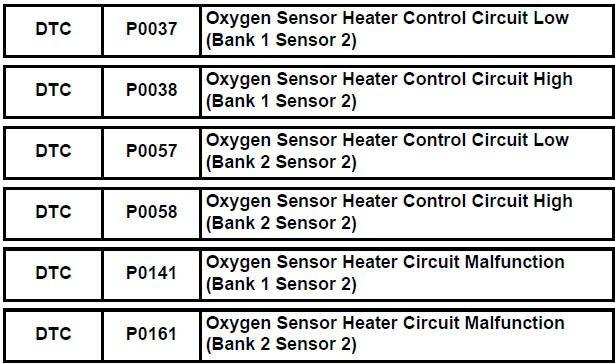 Oxygen Sensor Fault Code List