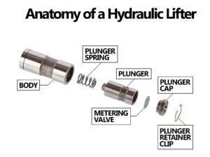 Hydraulic Lifter Anatomy