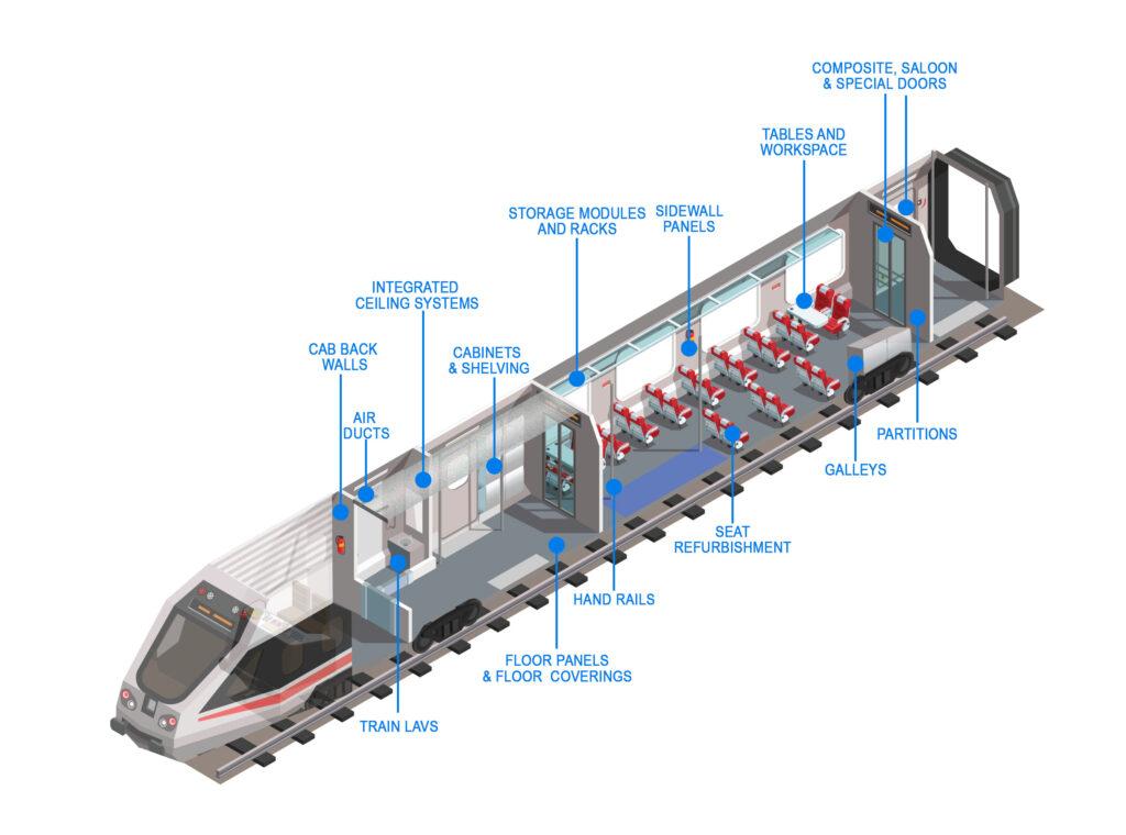 Rail Interior Products illustration