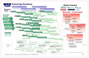 technology-roadmap-12-01-2011_1