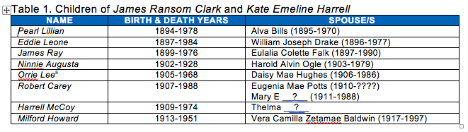 Table listing the children of James Ransom Clark and Kate Emeline Harrell
