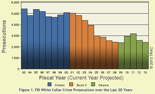 FBI white-collar prosecutions over the last 20 years