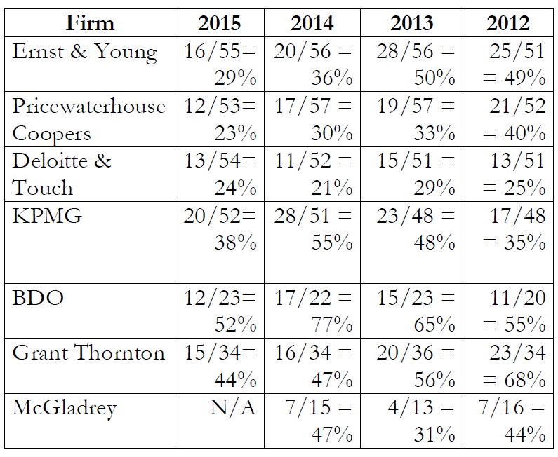 PCAOB Audit Inspections 2012-2015